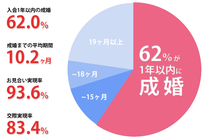 結婚相談所IBJメンバーズの成婚データ円グラフ